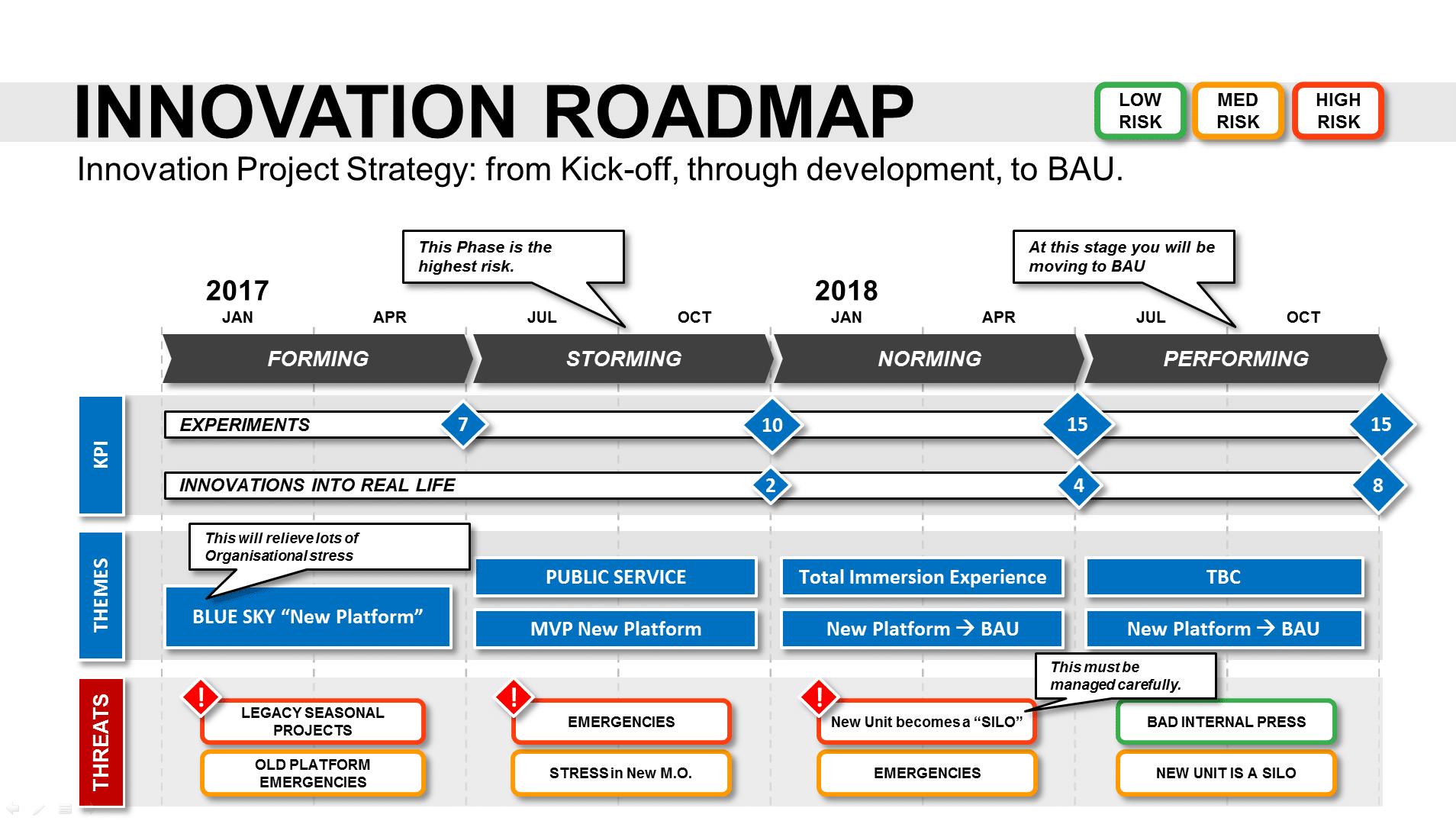 Innovation Roadmap Template Powerpoint