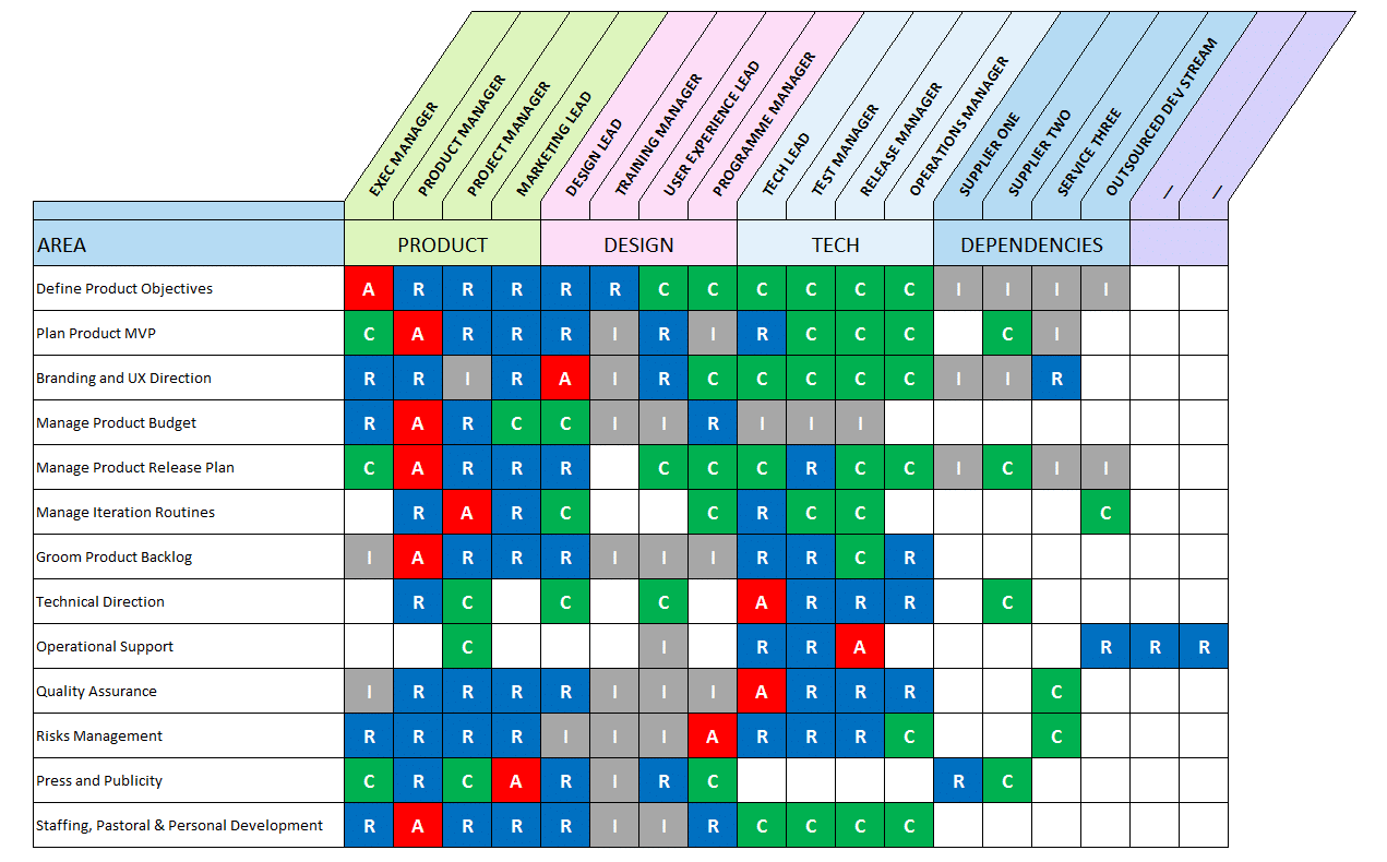 Raci Matrix Template With 3 Formats