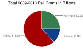Pell Grants