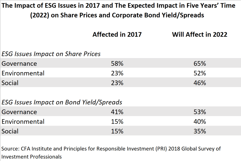 Integrating ESG Standards: Qualitative and Quantitative