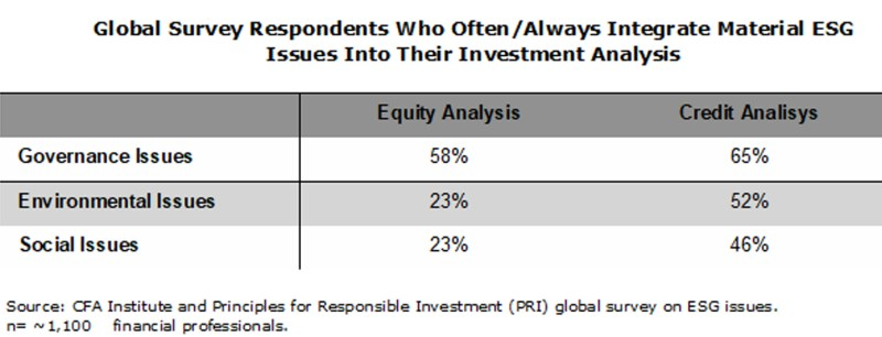 ESG Influence In Credit Markets Grows