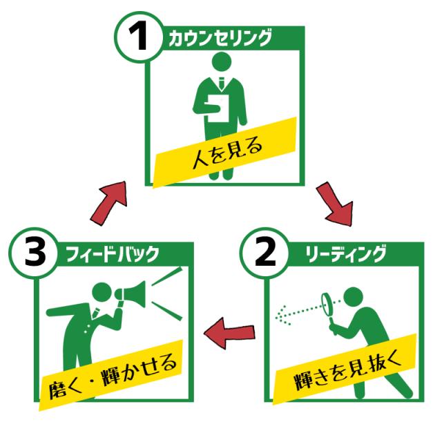 3つの流れ