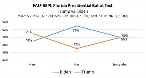 FAU-BEPI: Florida Presidential Ballot Test