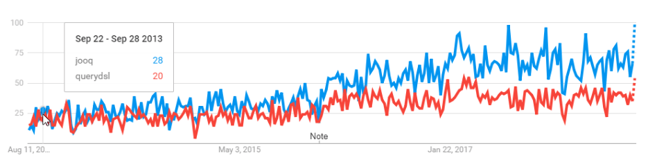 Google Trends comparing jOOQ with QueryDSL over time