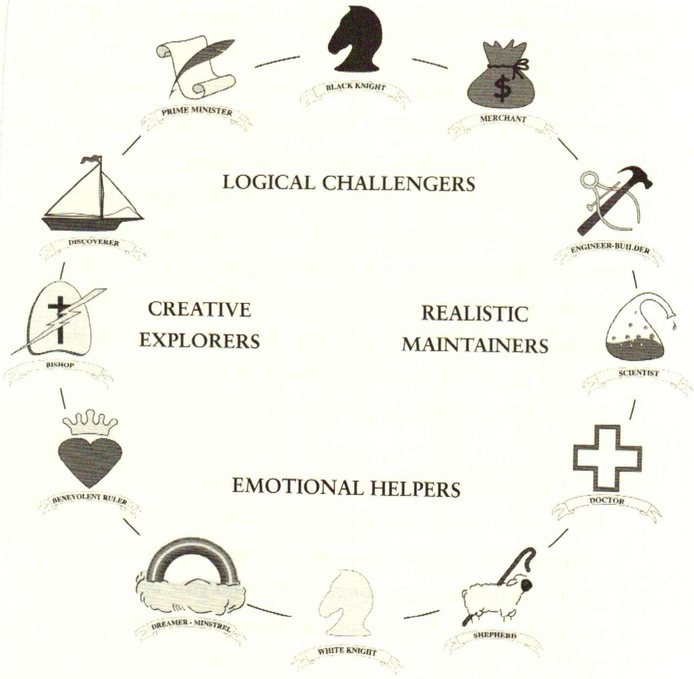 kingdomality personality types