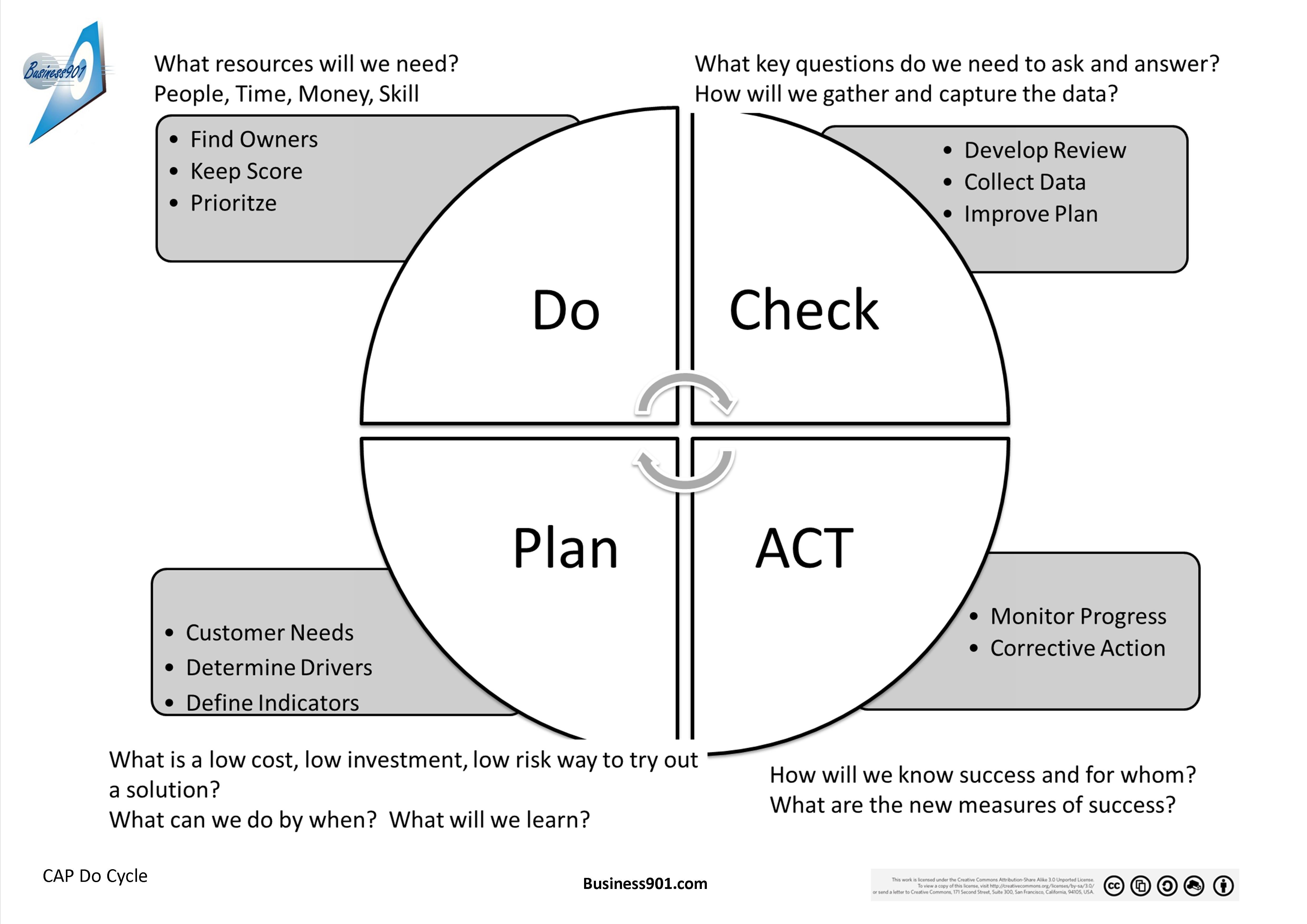 Description Of Check Act Plan Do Model