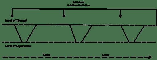 WV Model