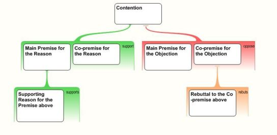 Argument Mapping 2