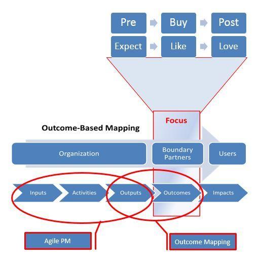 Agile & Outcome Mapping