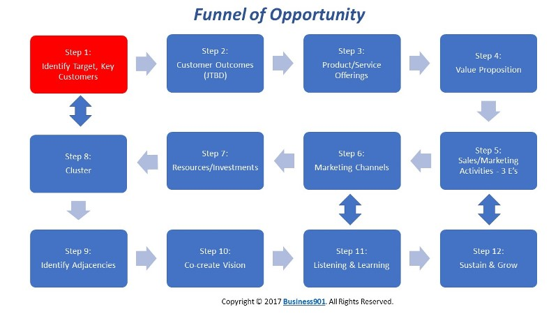 Step 1 identify target key customers if anything comes out of this exercise the understanding of key accounts may be enough to create value out of the process key accounts are customers that fandeluxe Images