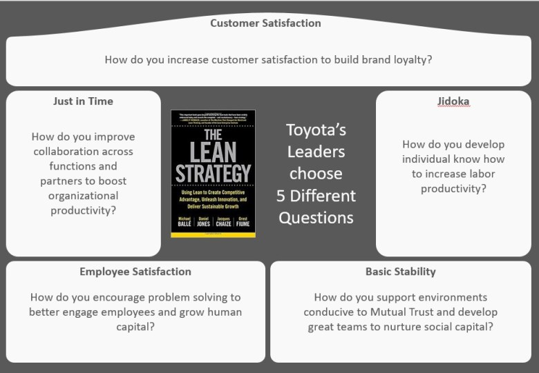 Toyota's 5 Questions