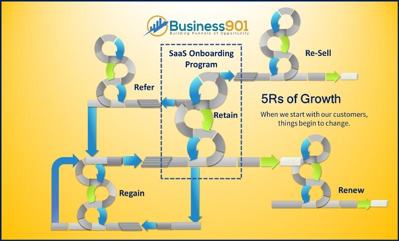 SaaS Onboarding Growth