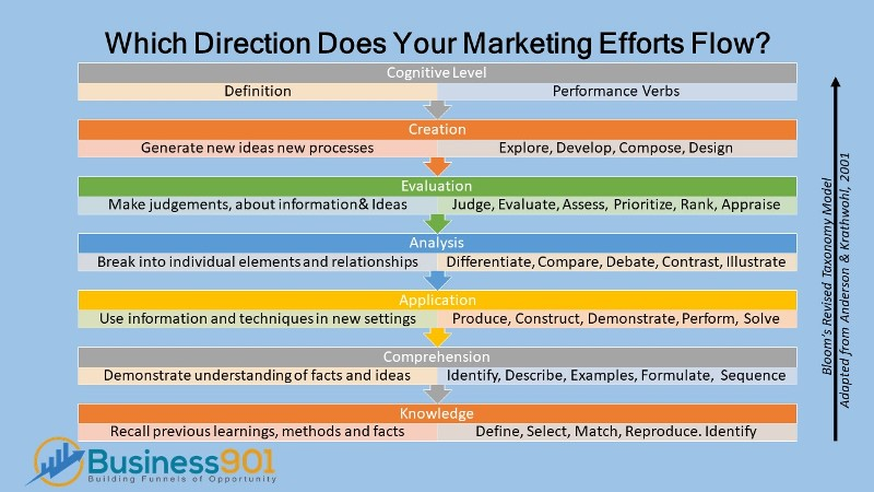 Marketing Direction