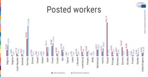 Posting foreign workers in Spain