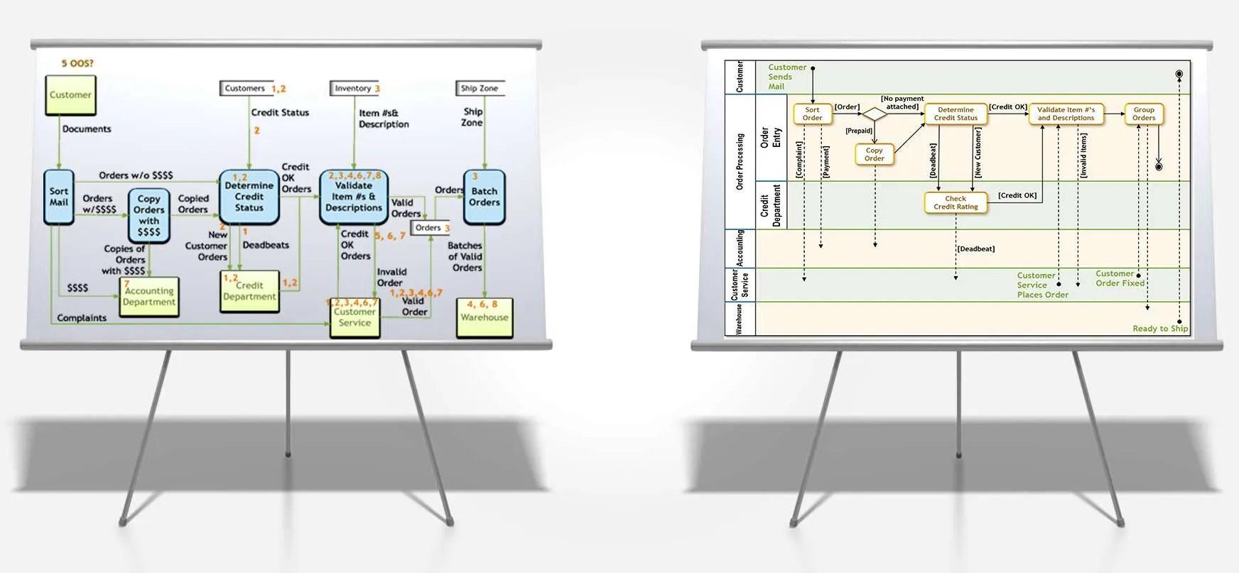WRG-0721] Process Flow Diagram Vs Sequence Diagram
