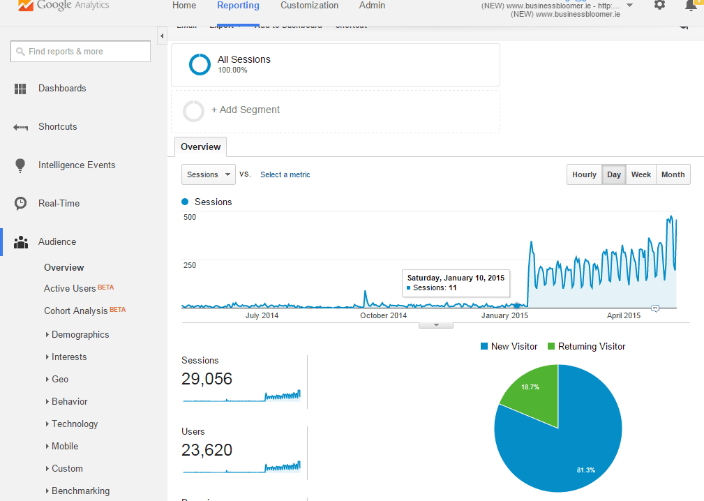 Before and After my Content Marketing January 2015)