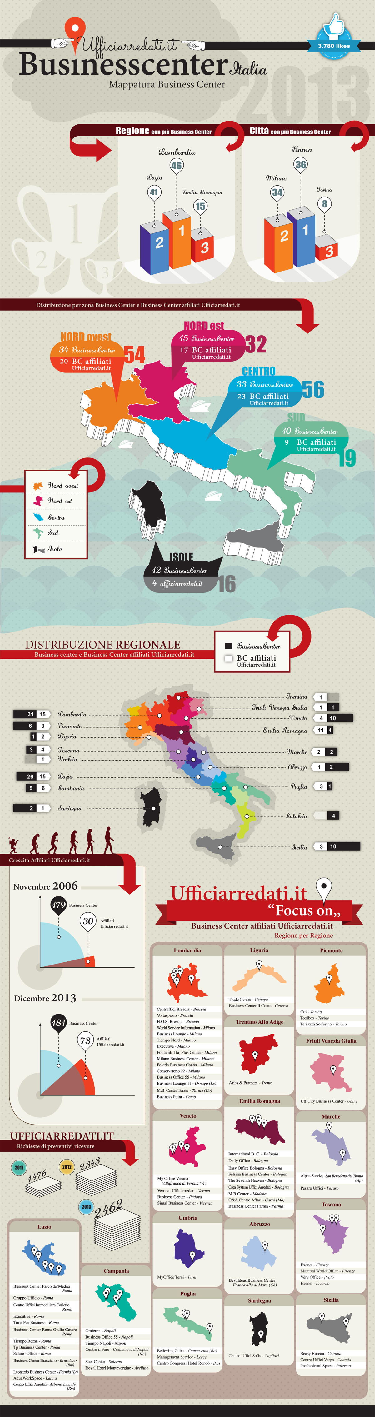 Infografica sui Business Center in Italia