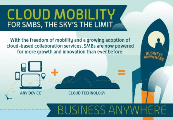 Cloud + Any Device = Business Anywhere!