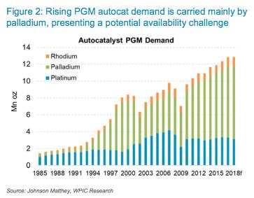 Investment case: Palladium demand versus platinum demand