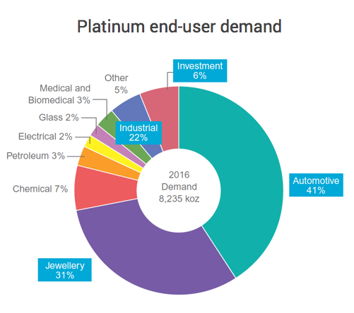 Platinum end user demand by industry