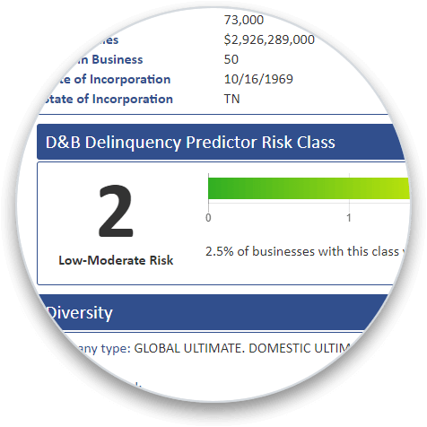D&B Delinquency Predictor Risk Class addon section on a business credit report