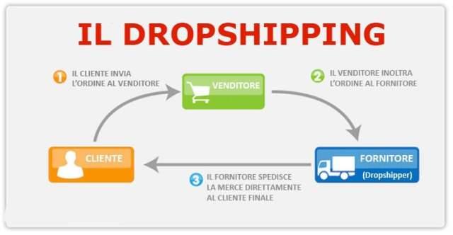 dropshipping come funziona