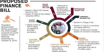 New Finance Bill to stimulate begin-ups, insurers, markets - Businessday NG