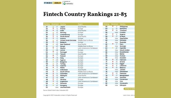 Nigeria ranks below Kenya, SA in thriving fintech space ...