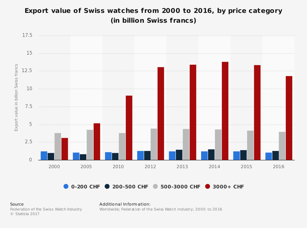 apple and android destroy the swiss watch industry - Apple and Android destroy the Swiss watch industry