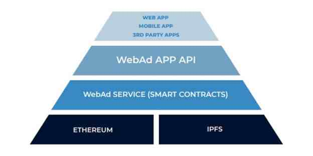 1525159237267 - Webercoin:- Cryptocurrency token for the net of advertising and marketing