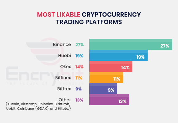 exchanges - Encrybit Survey – Crypto Traders' Feedback on Current Trading Platforms
