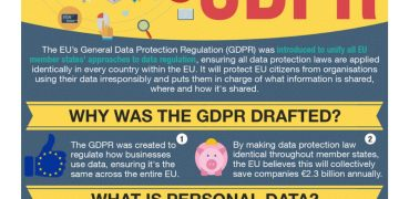 gdpr 1 - Europe's New General Data Protection Regulation (GDPR) – What You Need to Know