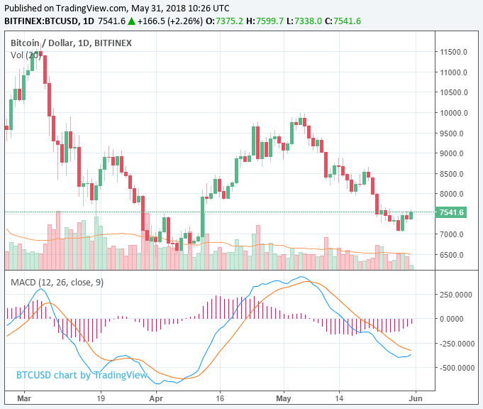 bitcoin price with volume