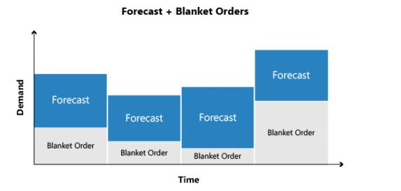 Blanket Order and Forecast