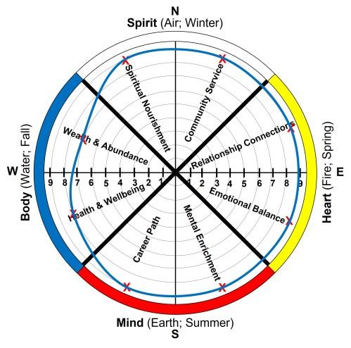 Wheel of Life-Fulfillment Example