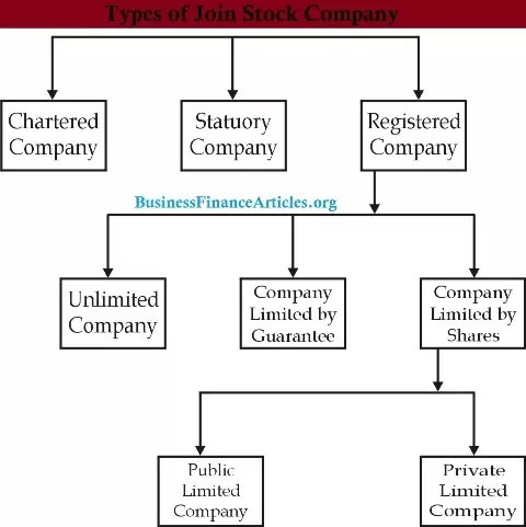 Joint Stock Company - [ Types | Advantages | DisAdvantages | Forms