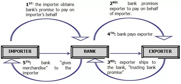Process of Letter of Credit