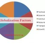 6 factors of globalization