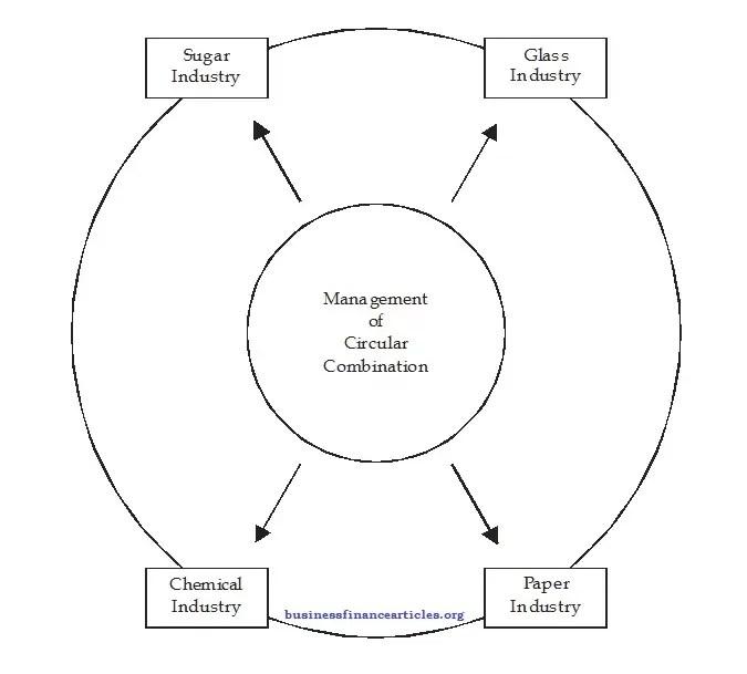Circular Business Combination