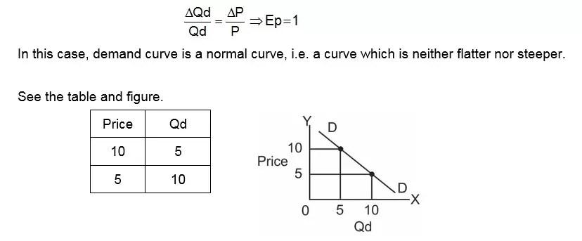 unitary elastic demand curve