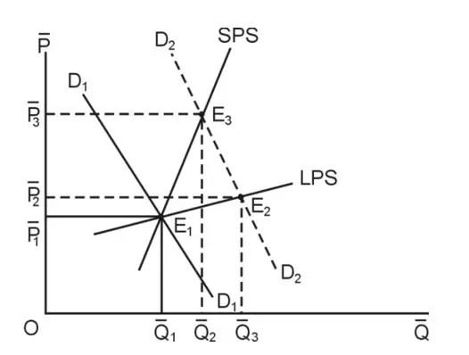 Determination of Market Price