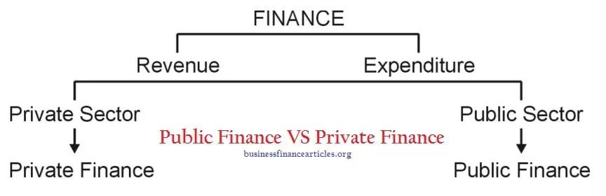 Public finance vs private finance