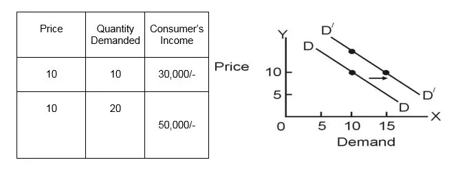 Rise and Fall of Demand Curve - Shifting in Demand