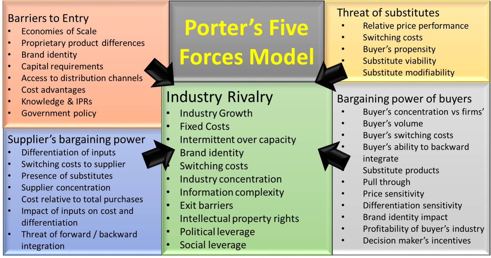 Porter S 5 Forces Model Business Frontiers