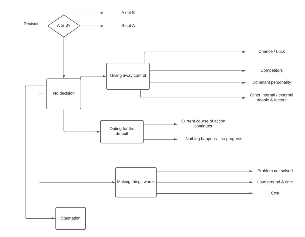 Decision Making flow chart showing problems of not deciding