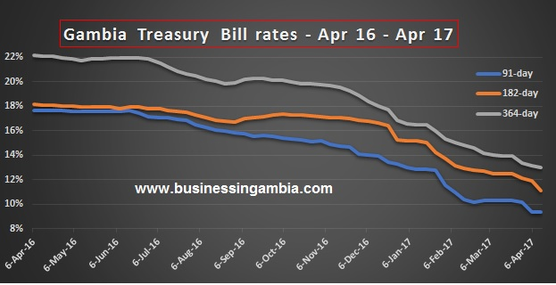 Gambia Treasury Bills Rate Drops Record Low in 4 years.