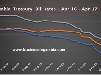 Gambia treasury bills rates