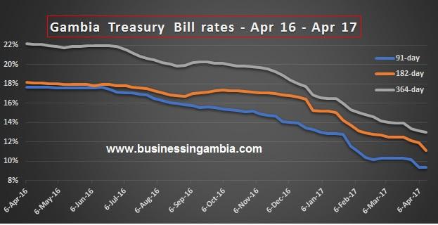 Gambia treasury bills rates