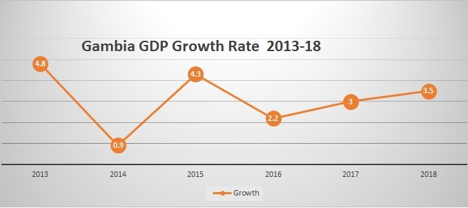 Gambia GDP growth 2017