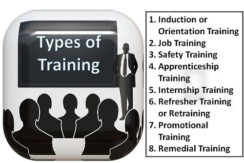 Image result for Types of Training